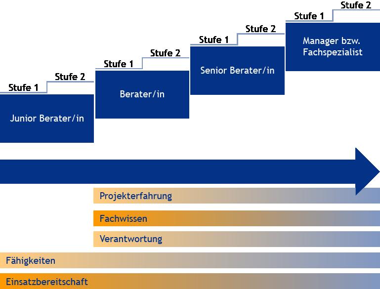 Senioritätenmodell