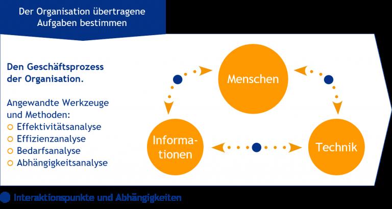 Das Bild zeigt die Darstellung der erweiterten soziotechnischen System-Analyse