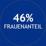 Unser Frauenanteil beträgt 46%